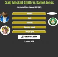 Craig Mackail-Smith vs Daniel Jones h2h player stats