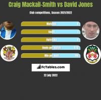 Craig Mackail-Smith vs David Jones h2h player stats