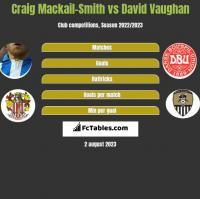 Craig Mackail-Smith vs David Vaughan h2h player stats