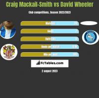 Craig Mackail-Smith vs David Wheeler h2h player stats