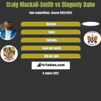 Craig Mackail-Smith vs Diaguely Dabo h2h player stats