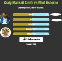 Craig Mackail-Smith vs Elliot Osborne h2h player stats