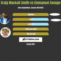 Craig Mackail-Smith vs Emmanuel Sonupe h2h player stats