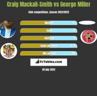 Craig Mackail-Smith vs George Miller h2h player stats