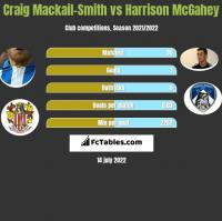 Craig Mackail-Smith vs Harrison McGahey h2h player stats
