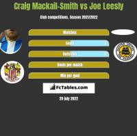 Craig Mackail-Smith vs Joe Leesly h2h player stats