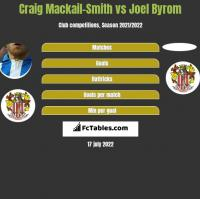 Craig Mackail-Smith vs Joel Byrom h2h player stats