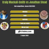 Craig Mackail-Smith vs Jonathan Stead h2h player stats