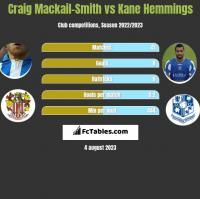 Craig Mackail-Smith vs Kane Hemmings h2h player stats