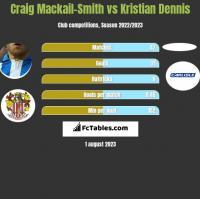 Craig Mackail-Smith vs Kristian Dennis h2h player stats