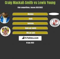 Craig Mackail-Smith vs Lewis Young h2h player stats