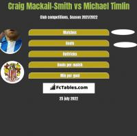 Craig Mackail-Smith vs Michael Timlin h2h player stats