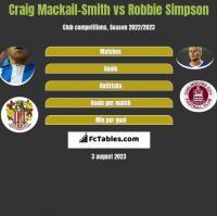 Craig Mackail-Smith vs Robbie Simpson h2h player stats