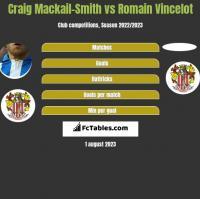 Craig Mackail-Smith vs Romain Vincelot h2h player stats