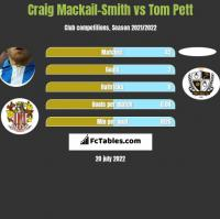 Craig Mackail-Smith vs Tom Pett h2h player stats