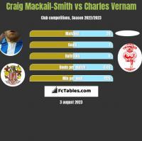 Craig Mackail-Smith vs Charles Vernam h2h player stats