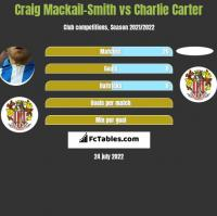 Craig Mackail-Smith vs Charlie Carter h2h player stats