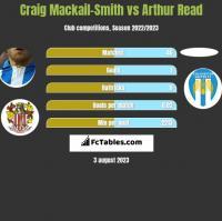 Craig Mackail-Smith vs Arthur Read h2h player stats
