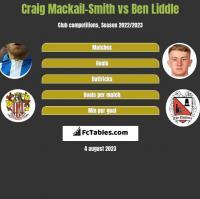 Craig Mackail-Smith vs Ben Liddle h2h player stats