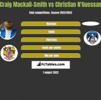 Craig Mackail-Smith vs Christian N'Guessan h2h player stats