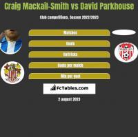 Craig Mackail-Smith vs David Parkhouse h2h player stats