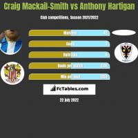 Craig Mackail-Smith vs Anthony Hartigan h2h player stats