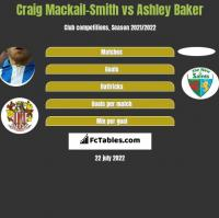 Craig Mackail-Smith vs Ashley Baker h2h player stats
