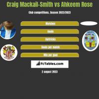Craig Mackail-Smith vs Ahkeem Rose h2h player stats