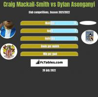 Craig Mackail-Smith vs Dylan Asonganyi h2h player stats