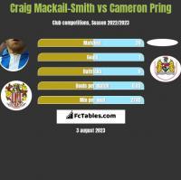 Craig Mackail-Smith vs Cameron Pring h2h player stats