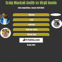 Craig Mackail-Smith vs Virgil Gomis h2h player stats