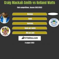 Craig Mackail-Smith vs Kelland Watts h2h player stats