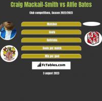 Craig Mackail-Smith vs Alfie Bates h2h player stats
