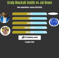 Craig Mackail-Smith vs Jai Rowe h2h player stats