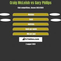 Craig McLeish vs Gary Philips h2h player stats