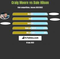 Craig Moore vs Dale Hilson h2h player stats