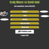 Craig Moore vs David Gold h2h player stats