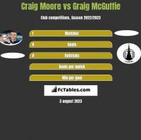 Craig Moore vs Graig McGuffie h2h player stats