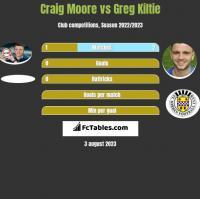 Craig Moore vs Greg Kiltie h2h player stats