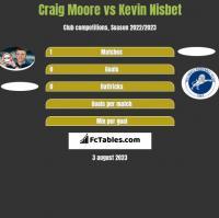 Craig Moore vs Kevin Nisbet h2h player stats