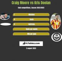 Craig Moore vs Kris Doolan h2h player stats