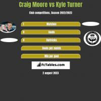 Craig Moore vs Kyle Turner h2h player stats