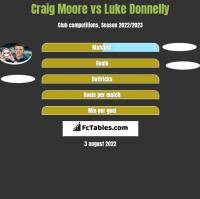 Craig Moore vs Luke Donnelly h2h player stats
