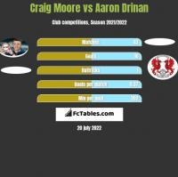 Craig Moore vs Aaron Drinan h2h player stats