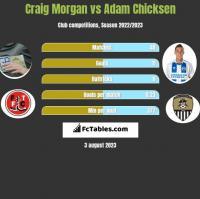 Craig Morgan vs Adam Chicksen h2h player stats