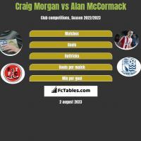 Craig Morgan vs Alan McCormack h2h player stats