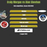 Craig Morgan vs Alan Sheehan h2h player stats