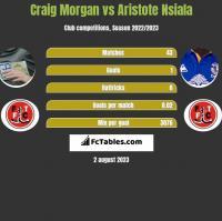 Craig Morgan vs Aristote Nsiala h2h player stats