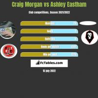 Craig Morgan vs Ashley Eastham h2h player stats