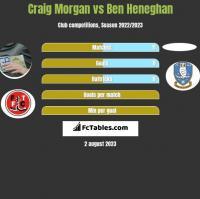 Craig Morgan vs Ben Heneghan h2h player stats